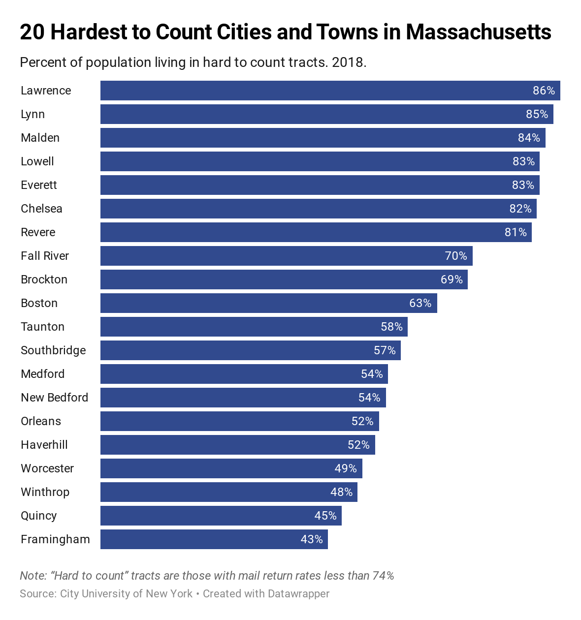 hardest to count cities in Massachusetts