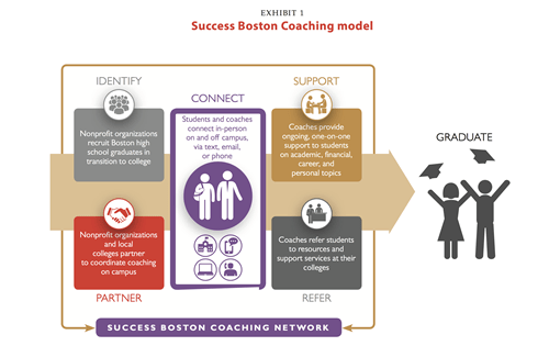 Success Boston coaching graphic