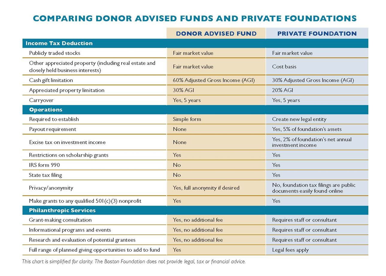 DAF vs Private Foundation chart