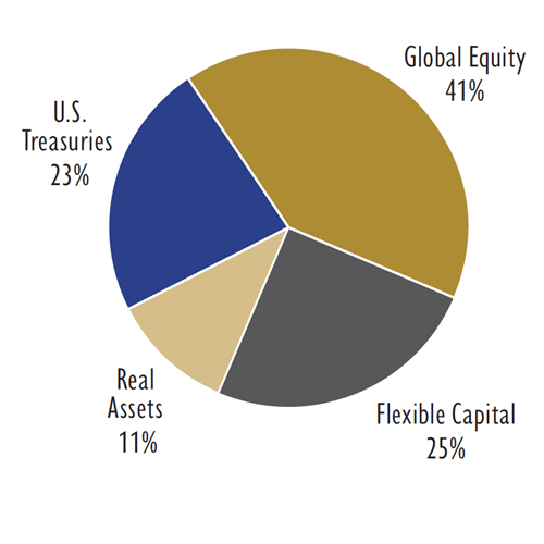 Balanced Pool Asset Allocation