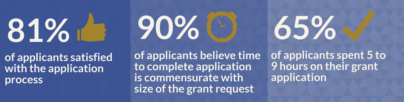 Application process stats
