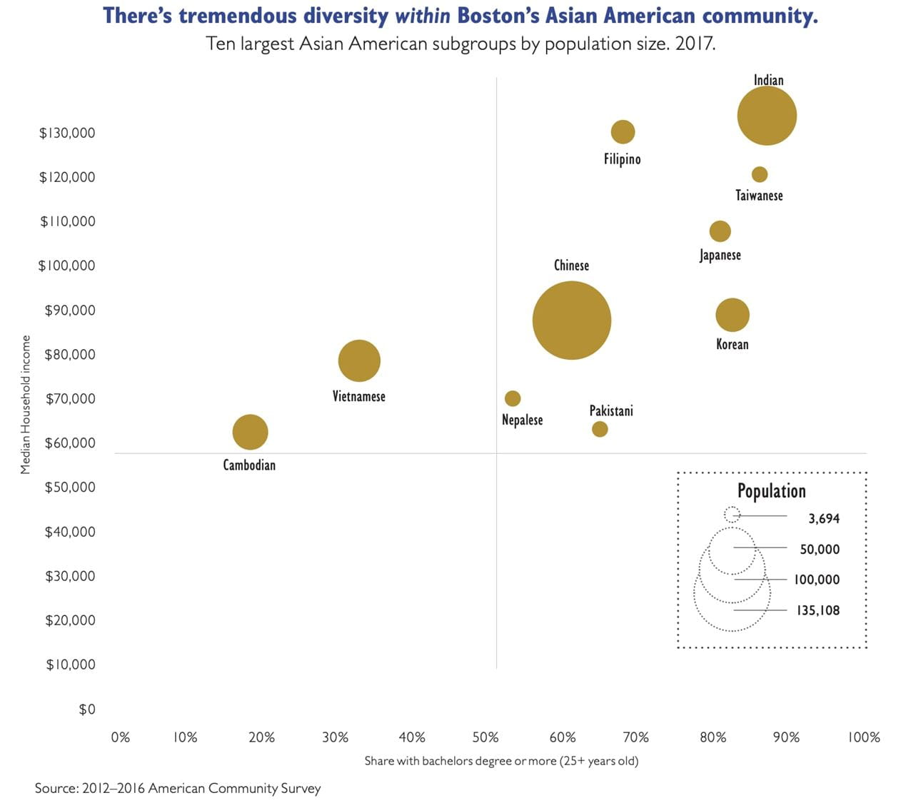 Income-eduation Diversity chart