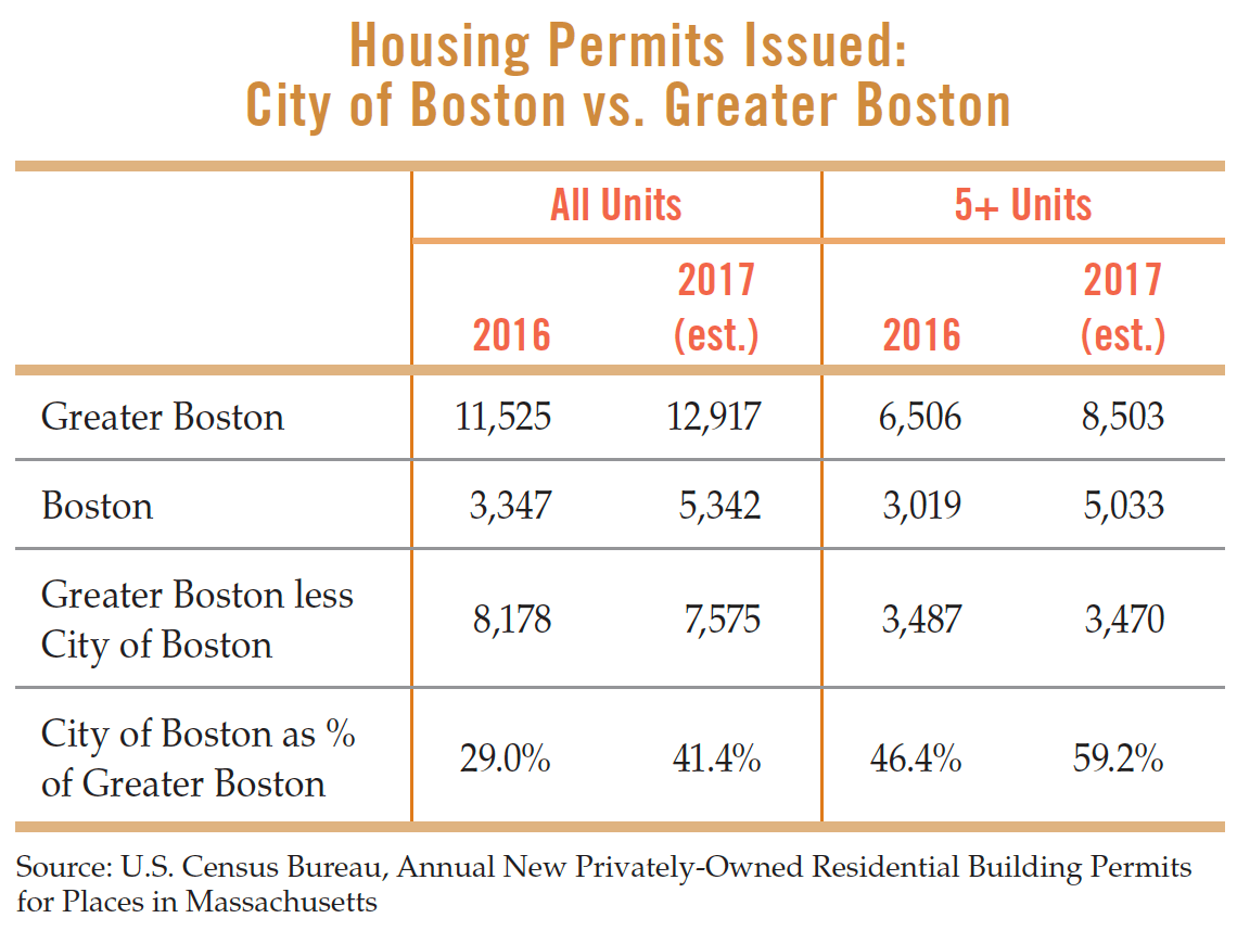 Boston Housing Permits