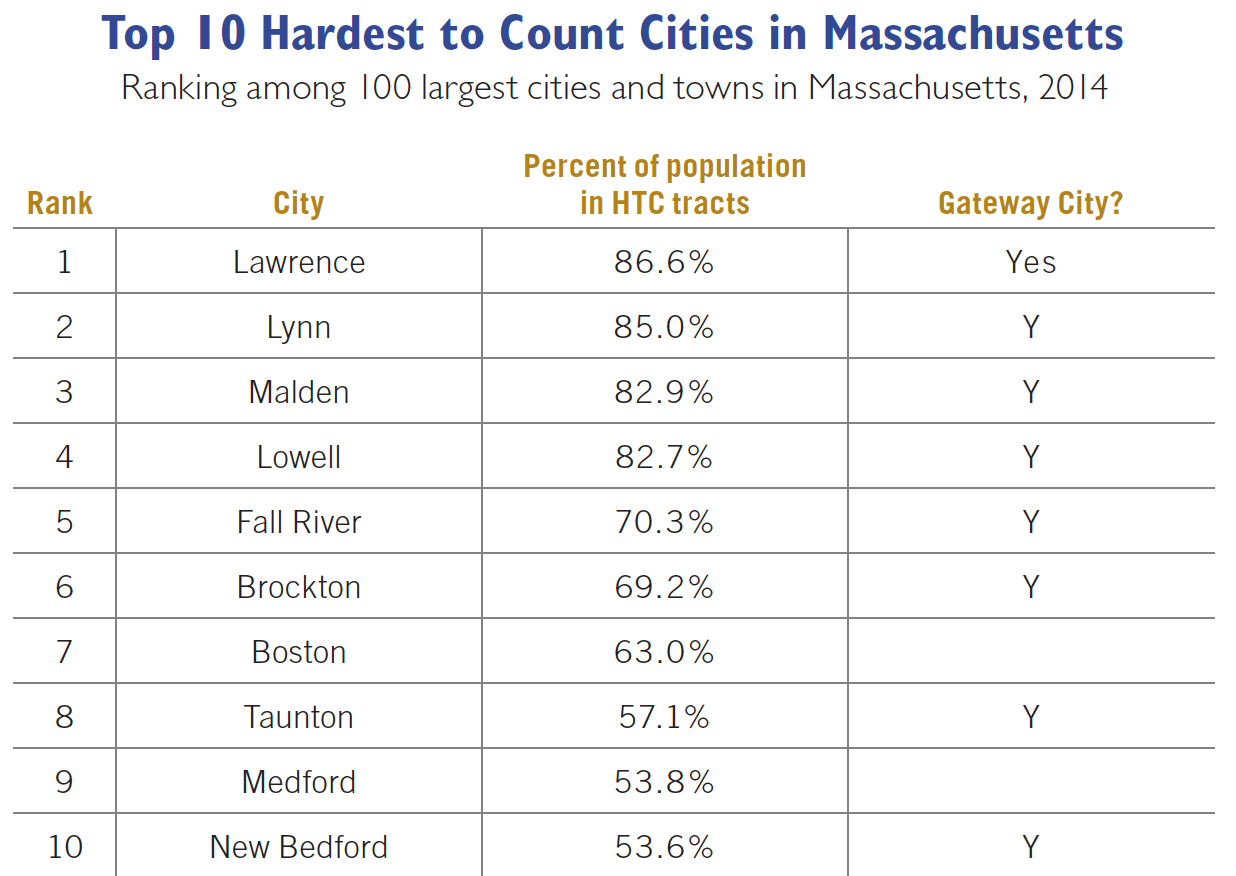 Table of hardest to count cities in MA