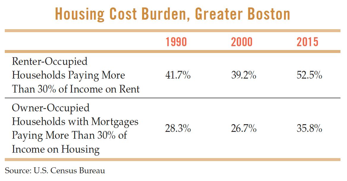 Housing Cost Burden