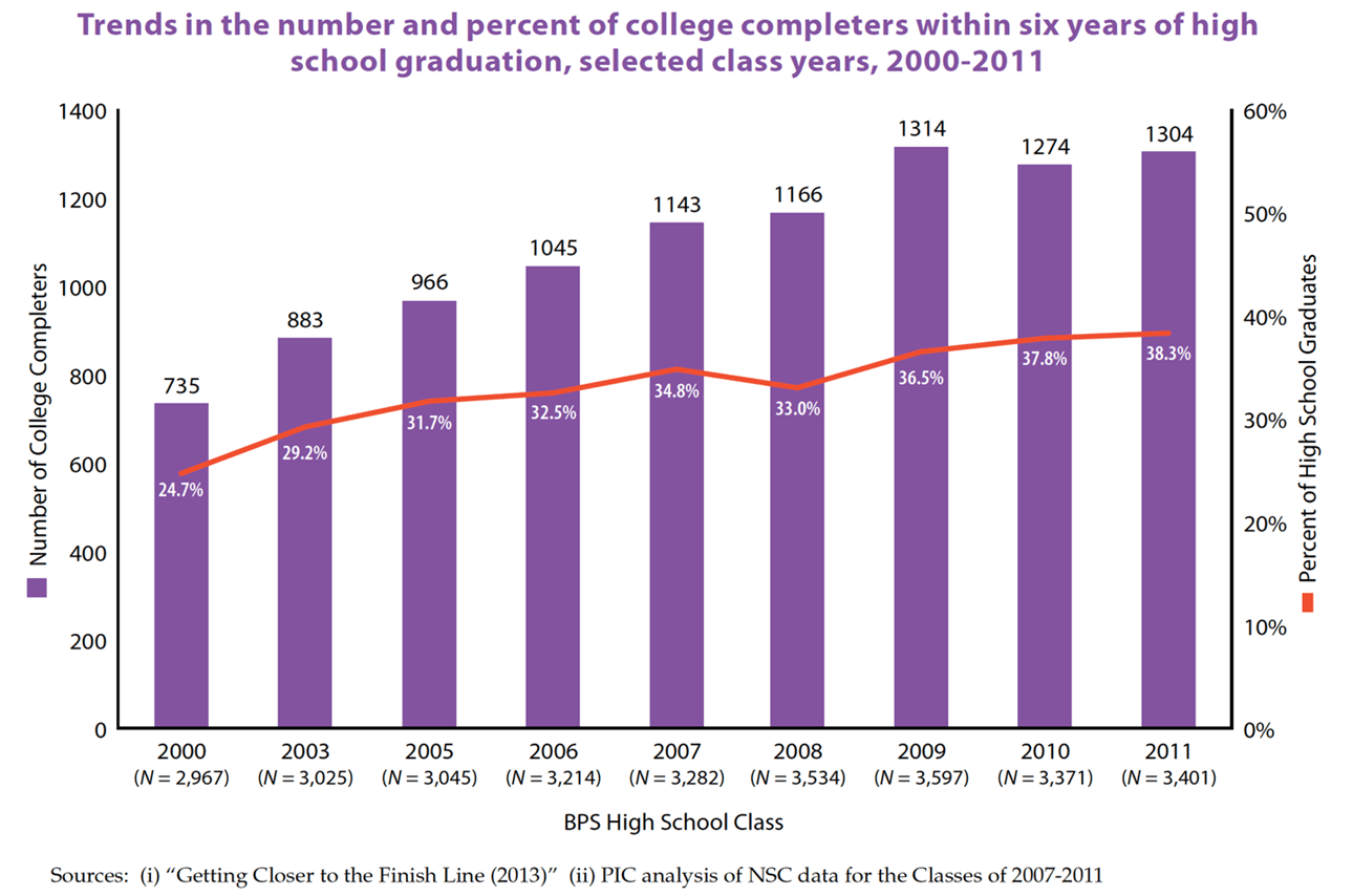 Number of college completers