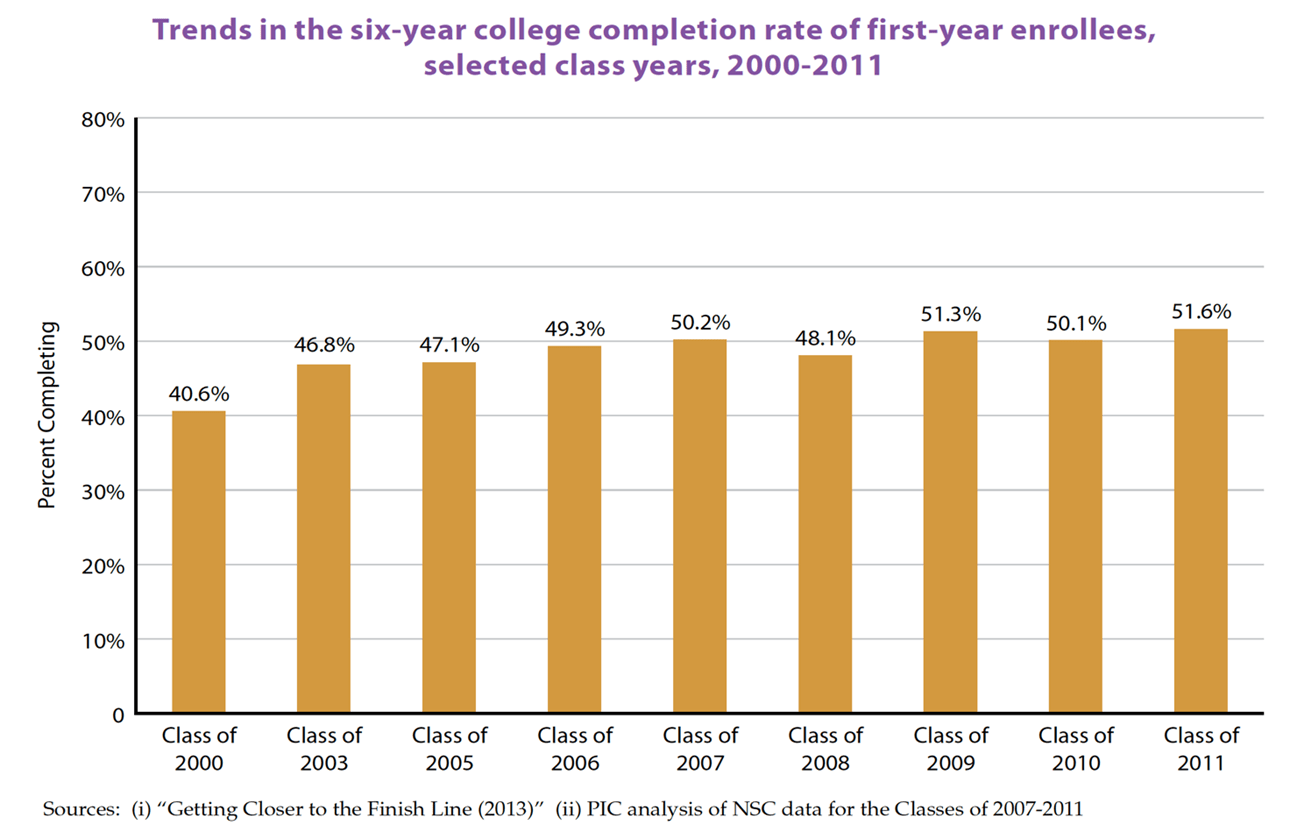 Percent of those completing college