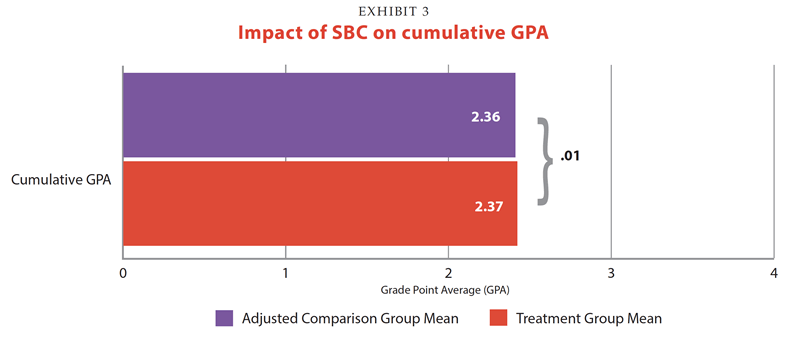 Bar chart impact of SB coaching on GPA