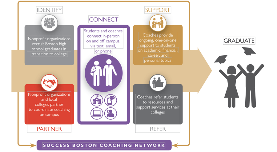 An image describing the Success Boston Coaching Model