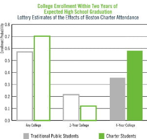 Charters college enrollment